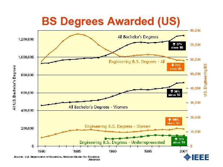 BS Degrees Awarded (US) Source: U. S. Department of Education, National Center for Education