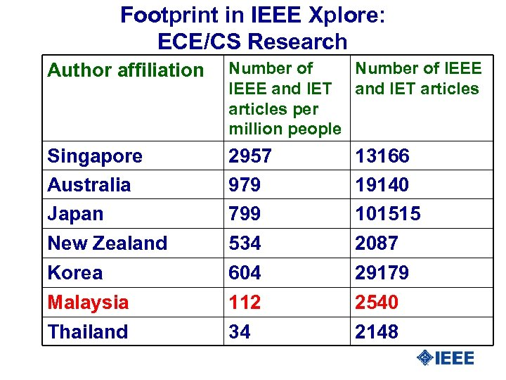 Footprint in IEEE Xplore: ECE/CS Research Author affiliation Number of IEEE and IET articles