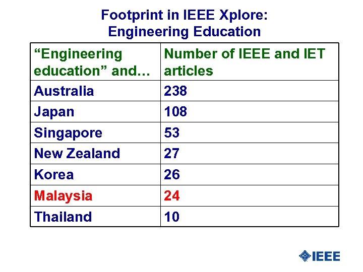 """Footprint in IEEE Xplore: Engineering Education """"Engineering education"""" and… Australia Japan Number of IEEE"""