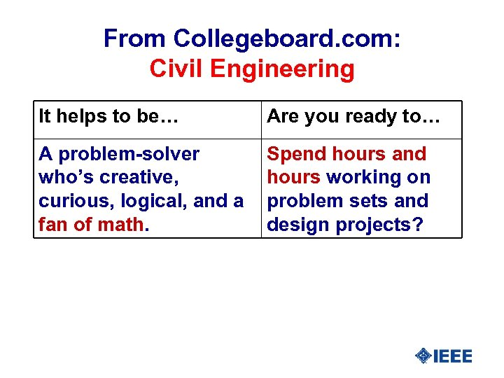 From Collegeboard. com: Civil Engineering It helps to be… Are you ready to… A