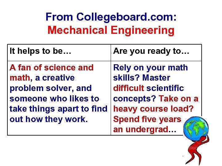 From Collegeboard. com: Mechanical Engineering It helps to be… Are you ready to… A