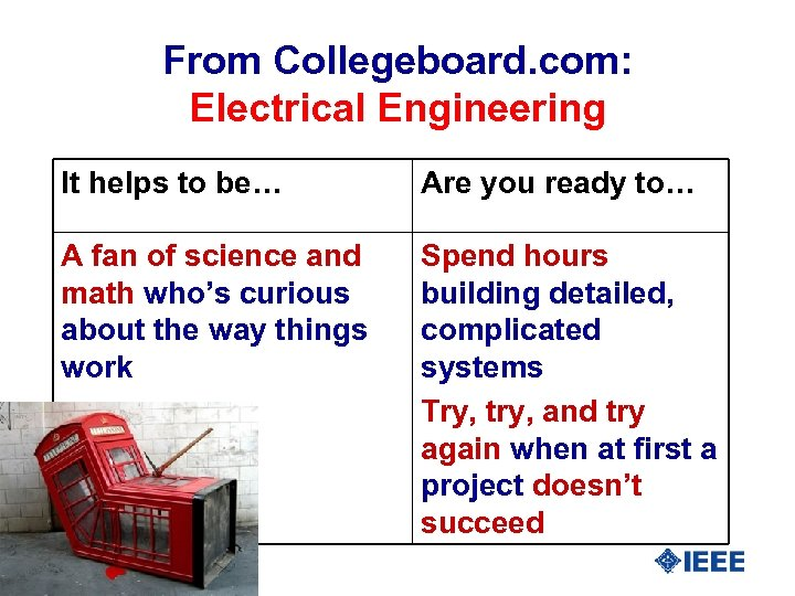 From Collegeboard. com: Electrical Engineering It helps to be… Are you ready to… A