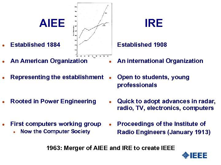 AIEE IRE l Established 1884 l Established 1908 l An American Organization l An