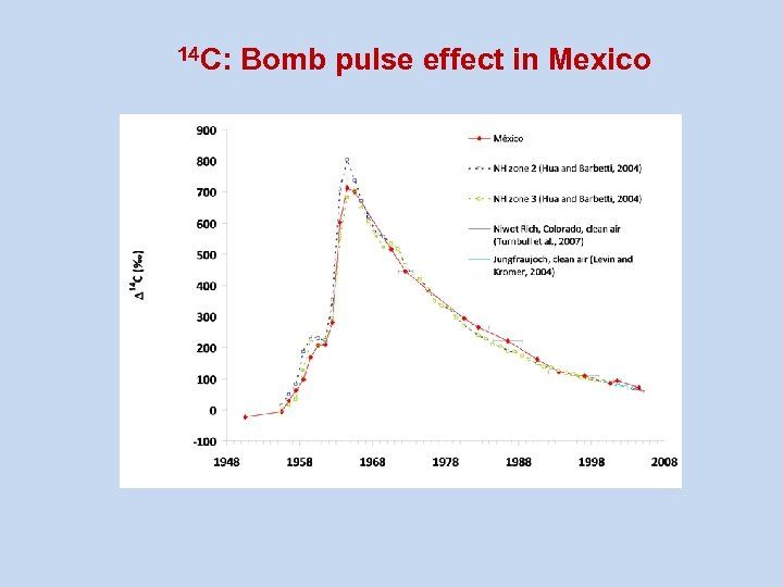 14 C: Bomb pulse effect in Mexico