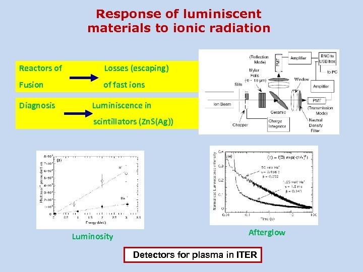 Response of luminiscent materials to ionic radiation Reactors of Losses (escaping) Fusion of fast