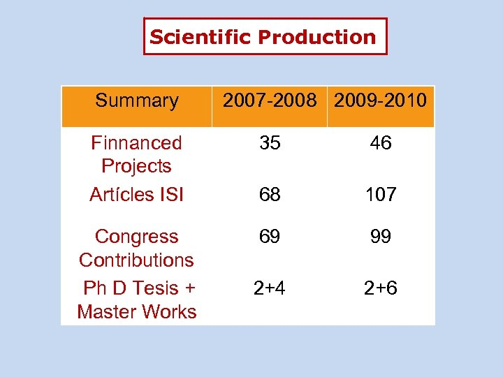 Scientific Production Summary 2007 -2008 2009 -2010 Finnanced Projects Artícles ISI 35 46 68