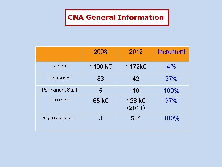 CNA General Information 2008 2012 Increment Budget 1130 k€ 1172 k€ 4% Personnel 33