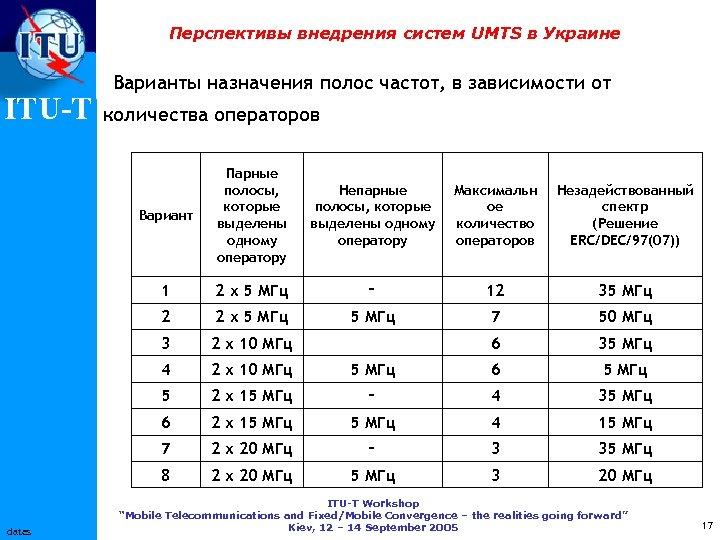 Перспективы внедрения систем UMTS в Украине ITU-T Варианты назначения полос частот, в зависимости от