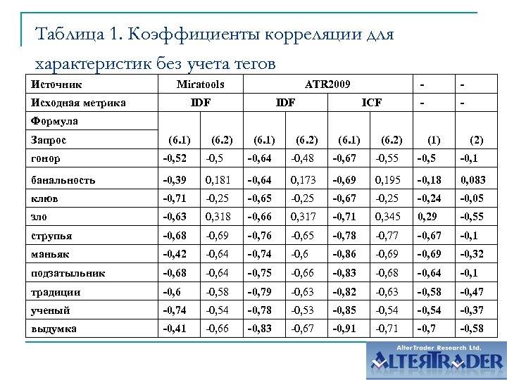 Таблица 1. Коэффициенты корреляции для характеристик без учета тегов Источник Miratools Исходная метрика ATR