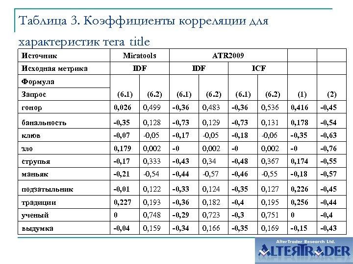 Таблица 3. Коэффициенты корреляции для характеристик тега title Источник Miratools Исходная метрика ATR 2009