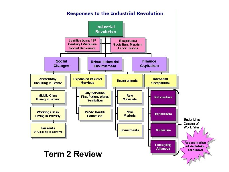 Industrial Revolution Justifications: 19 th Century Liberalism Social Darwinism Social Changes Aristocracy Declining in