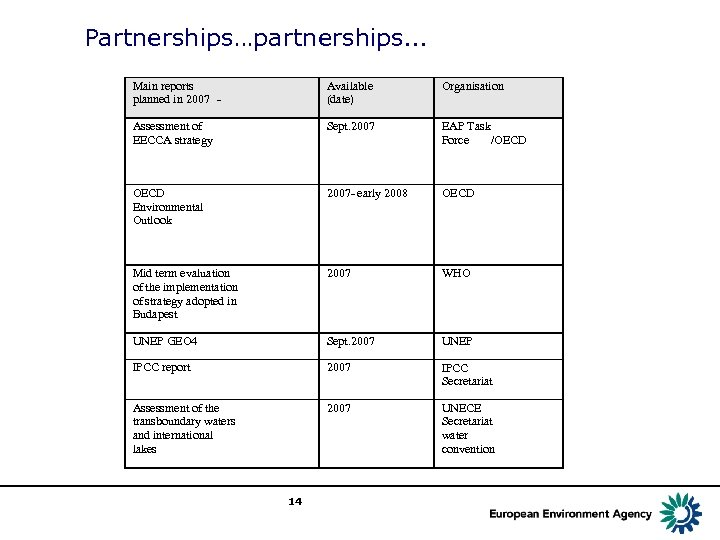 Partnerships…partnerships… Main reports planned in 2007 - Available (date) Organisation Assessment of EECCA strategy