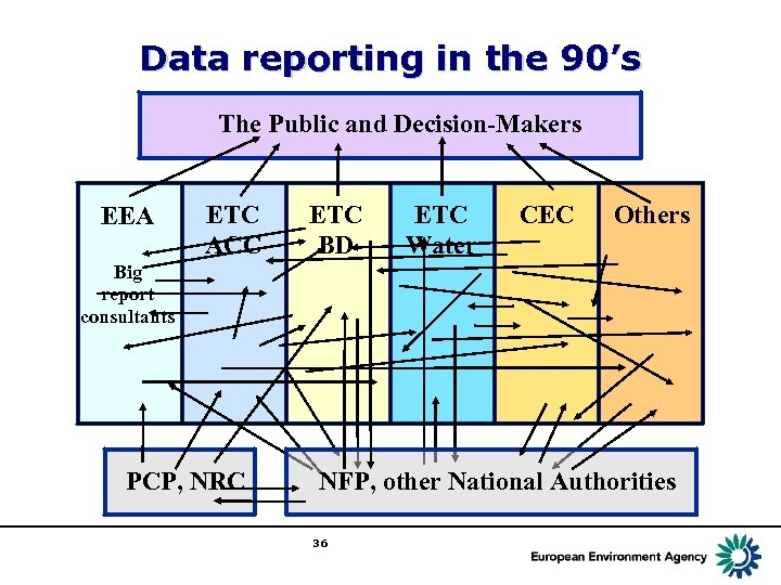Data reporting in the 90's The Public and Decision-Makers EEA ETC ACC ETC BD