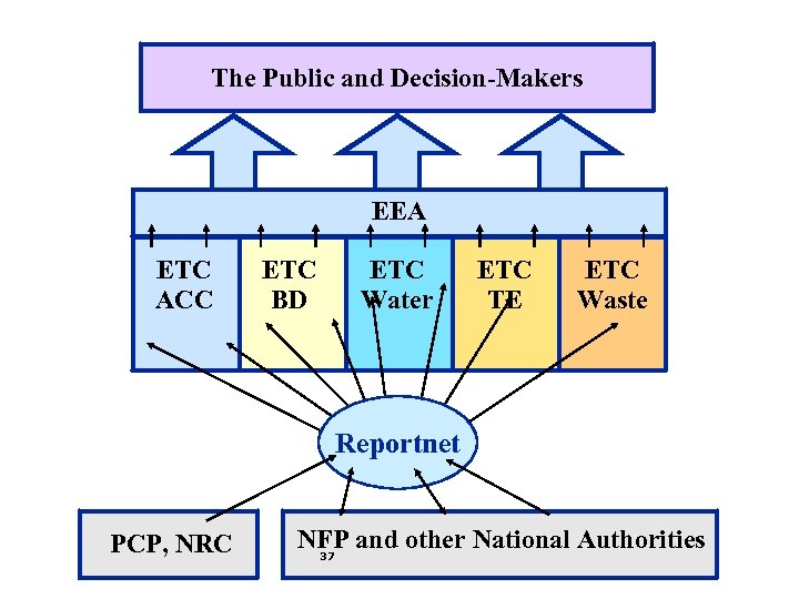 The Public and Decision-Makers EEA ETC ACC ETC BD ETC Water ETC TE ETC