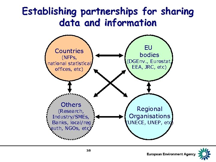 Establishing partnerships for sharing data and information Countries (NFPs, national statistical offices, etc) Others