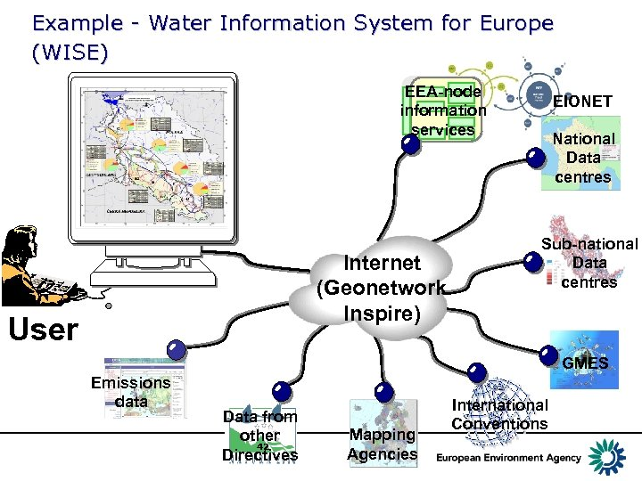Example - Water Information System for Europe (WISE) EEA-node information services Internet (Geonetwork Inspire)