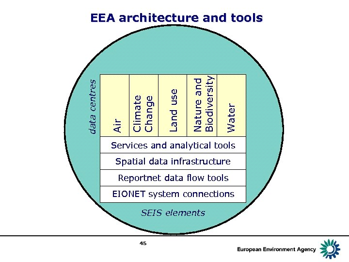 Water Nature and Biodiversity Land use Climate Change Air data centres EEA architecture and