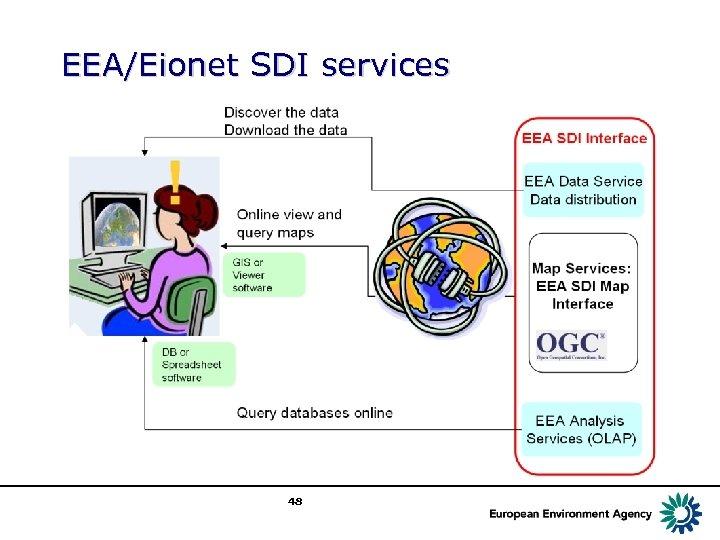 EEA/Eionet SDI services 48