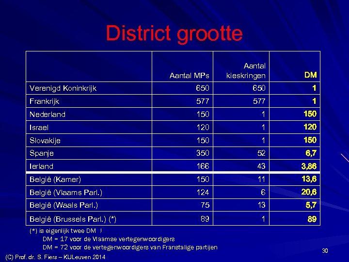 District grootte Aantal MPs Aantal kieskringen DM Verenigd Koninkrijk 650 1 Frankrijk 577 1