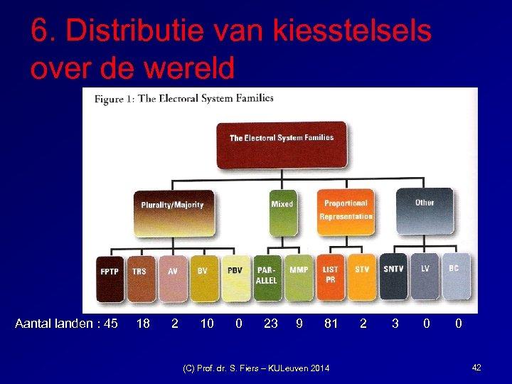 6. Distributie van kiesstelsels over de wereld Aantal landen : 45 18 2 10