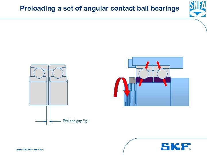 Preloading a set of angular contact ball bearings Preload gap