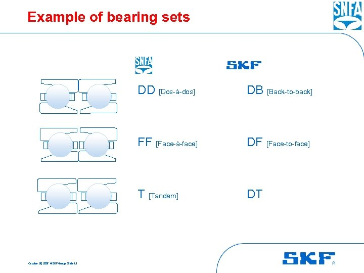 Example of bearing sets DD [Dos-à-dos] FF [Face-à-face] DF [Face-to-face] T [Tandem] October 30,