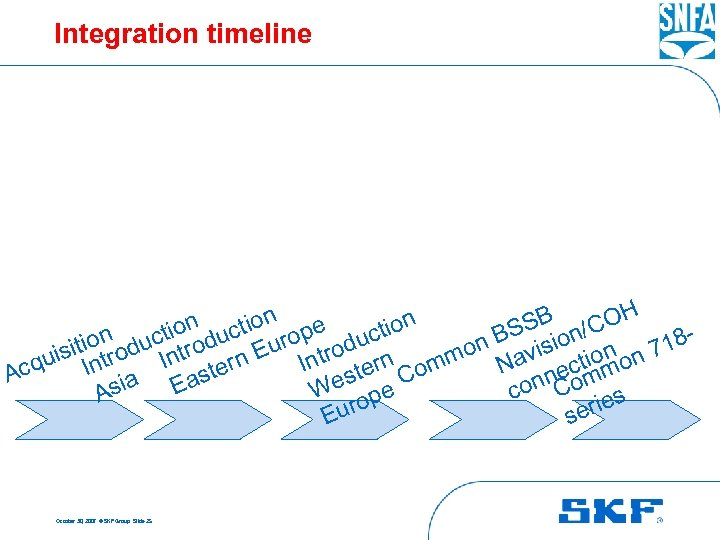 Integration timeline n ction pe SB n/COH ion t io BS sio ion oduct