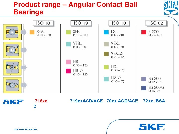 Product range – Angular Contact Ball Bearings 718 xx 2 October 30, 2007 ©