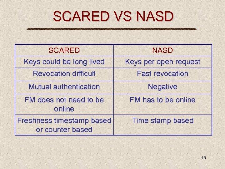 SCARED VS NASD SCARED Keys could be long lived NASD Keys per open request