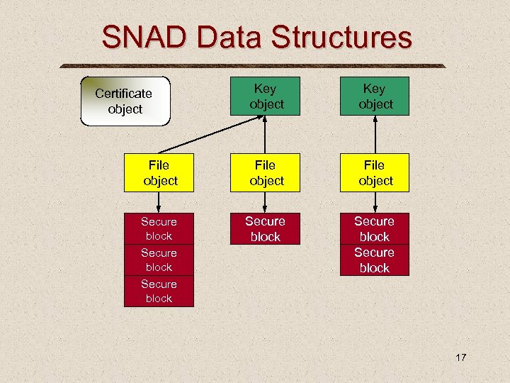 SNAD Data Structures Key object File object Secure block Certificate object Secure block 17