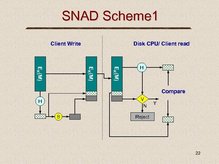 SNAD Scheme 1 Client Write Disk CPU/ Client read EK(M) H Compare V N