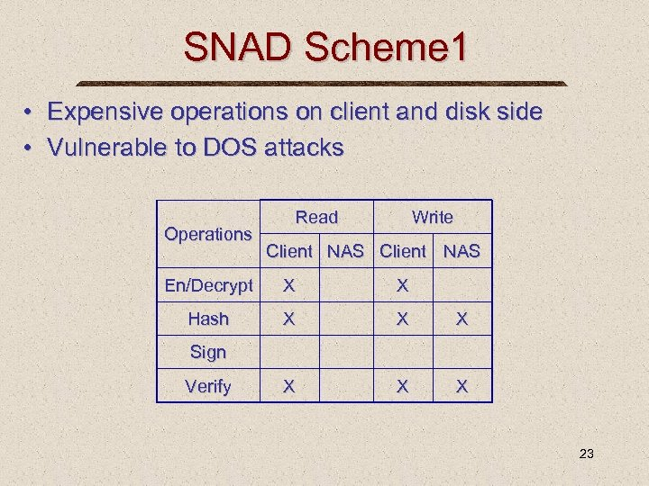SNAD Scheme 1 • Expensive operations on client and disk side • Vulnerable to