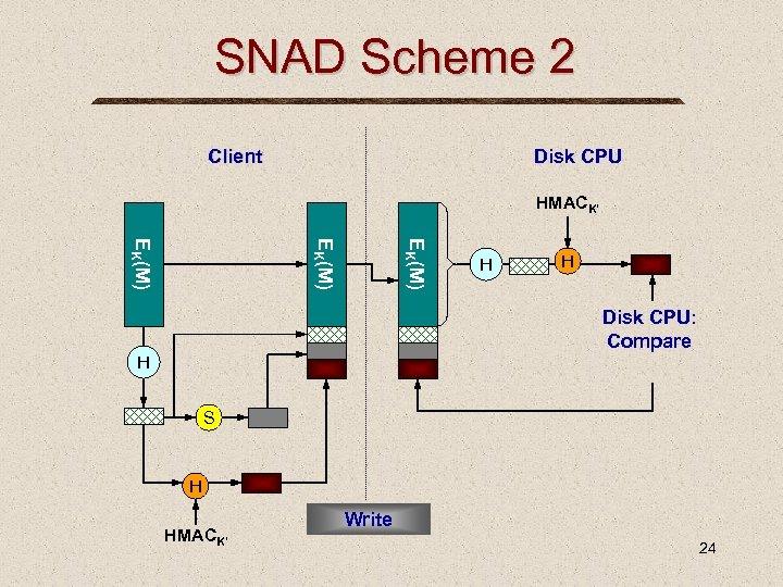 SNAD Scheme 2 Client Disk CPU HMACK' EK(M) H H Disk CPU: Compare H