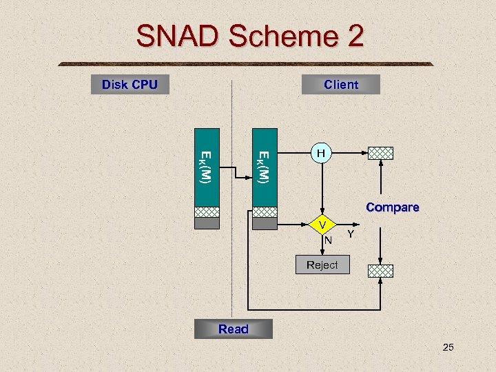 SNAD Scheme 2 Disk CPU Client EK(M) H Compare V N Y Reject Read