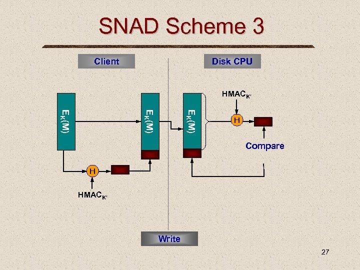 SNAD Scheme 3 Client Disk CPU HMACK' EK(M) H Compare H HMACK' Write 27