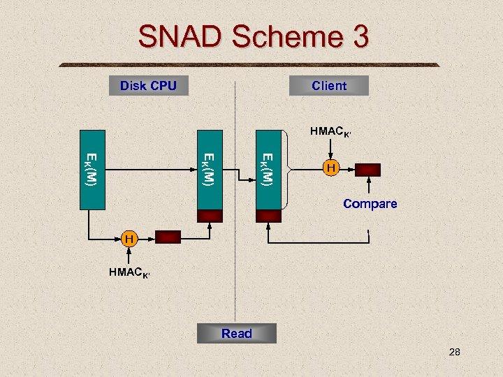 SNAD Scheme 3 Disk CPU Client HMACK' EK(M) H Compare H HMACK' Read 28
