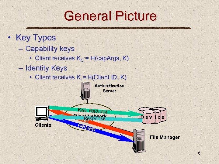 General Picture • Key Types – Capability keys • Client receives KC = H(cap.