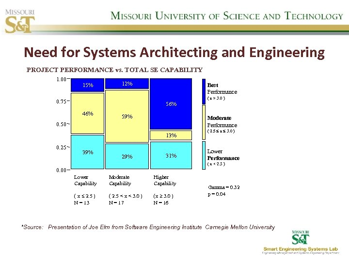 Need for Systems Architecting and Engineering PROJECT PERFORMANCE vs. TOTAL SE CAPABILITY 1. 00