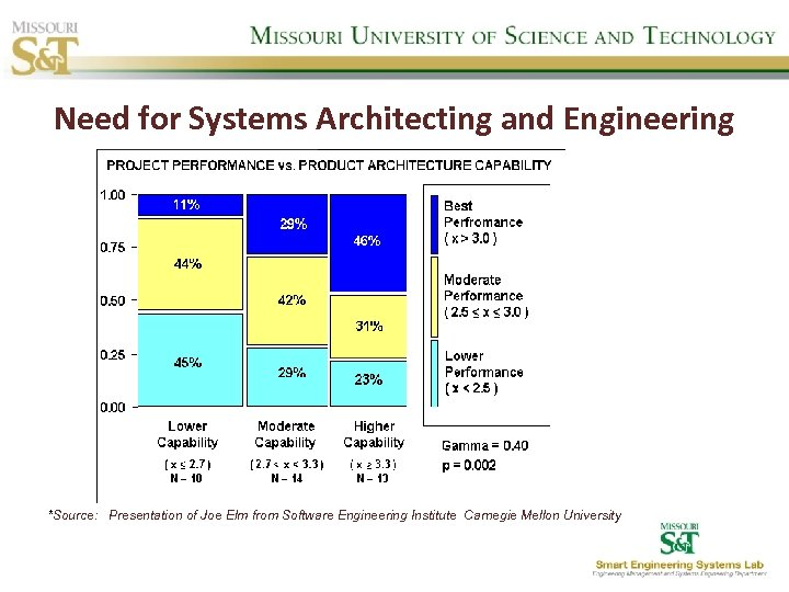 Need for Systems Architecting and Engineering *Source: Presentation of Joe Elm from Software Engineering