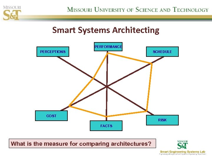 Smart Systems Architecting PERFORMANCE PERCEPTIONS SCHEDULE COST RISK FACTS What is the measure for