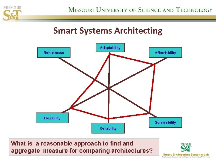 Smart Systems Architecting Adaptability Robustness Affordability Flexibility Survivability Reliability What is a reasonable approach