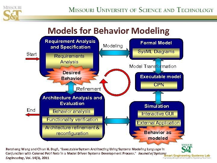 Models for Behavior Modeling Requirement Analysis and Specification Start Requirements Analysis Desired Behavior Refinement