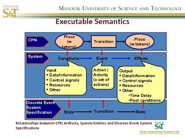 Executable Semantics Place (w tokens) CPN System Conditions Input Data/Information Control signals Resources Other