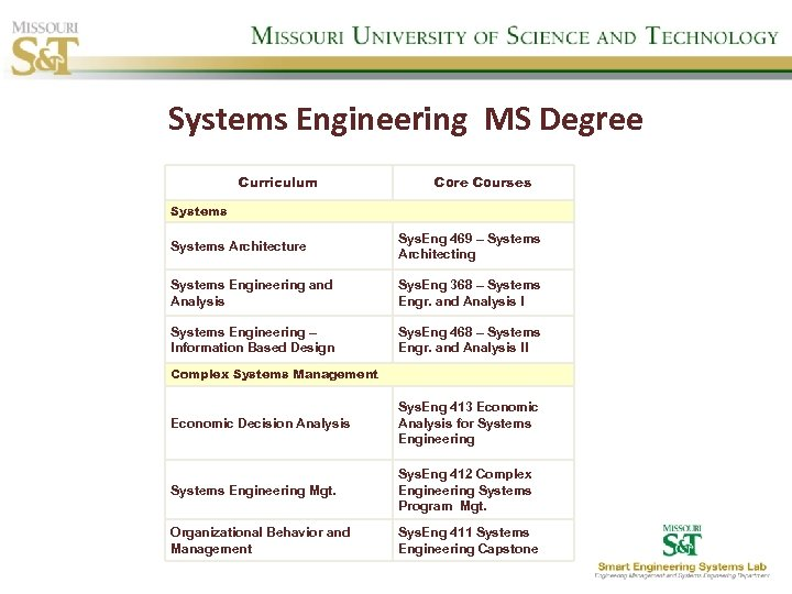 Systems Engineering MS Degree Curriculum Core Courses Systems Architecture Sys. Eng 469 – Systems