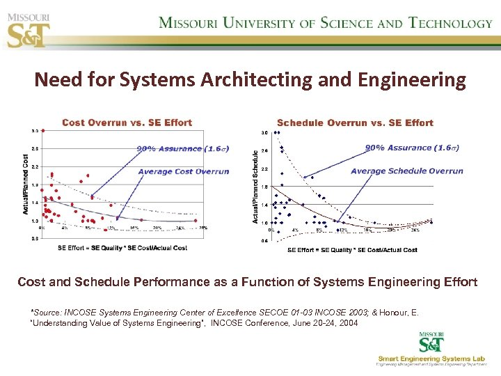 Need for Systems Architecting and Engineering Cost and Schedule Performance as a Function of