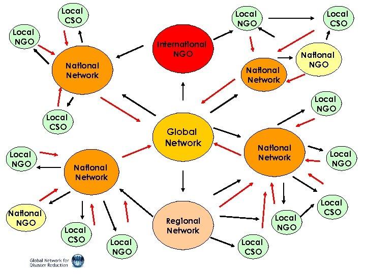 Local CSO Local NGO International NGO National Network National NGO , National NGO Local