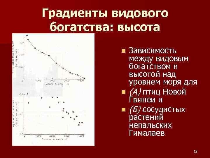 Градиенты видового богатства: высота Зависимость между видовым богатством и высотой над уровнем моря для