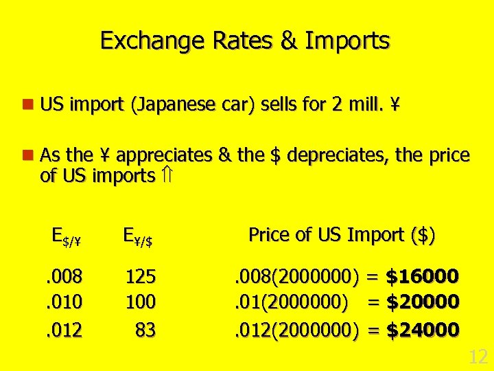 Exchange Rates & Imports n US import (Japanese car) sells for 2 mill. ¥