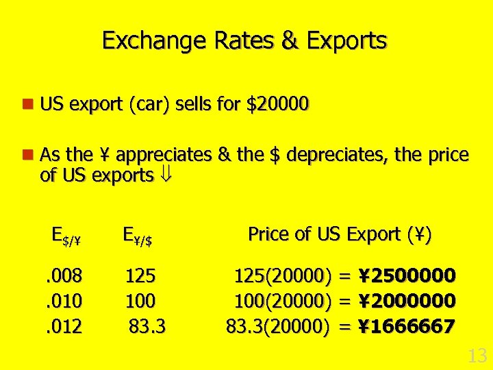 Exchange Rates & Exports n US export (car) sells for $20000 n As the