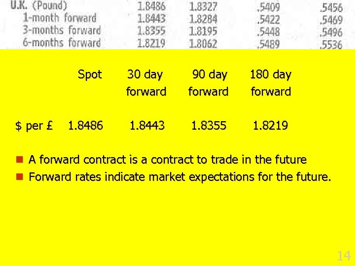 Forward Rates Spot $ per £ 30 day forward 90 day forward 180 day